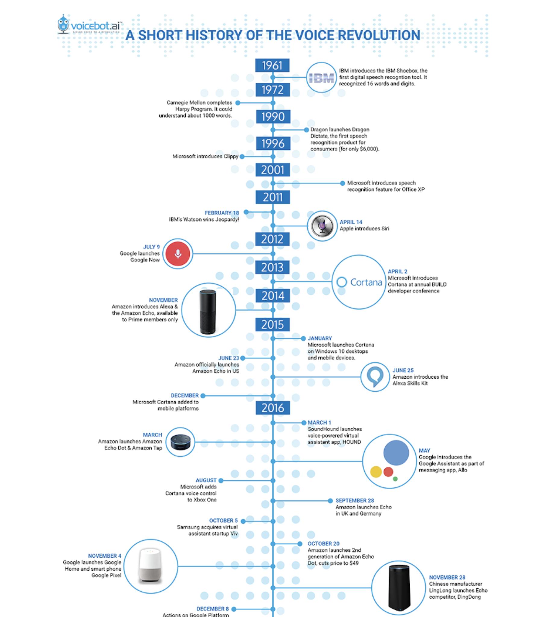 Short history of Voice revolution