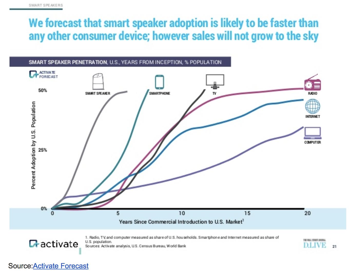 Smart Speaker Penetration Graph