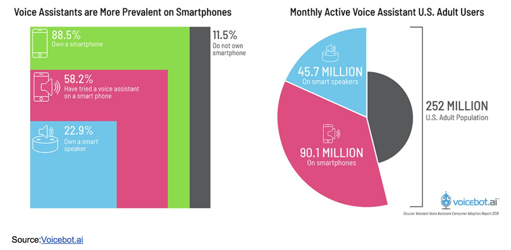 Voice Assistant Usage in Smartphones Data