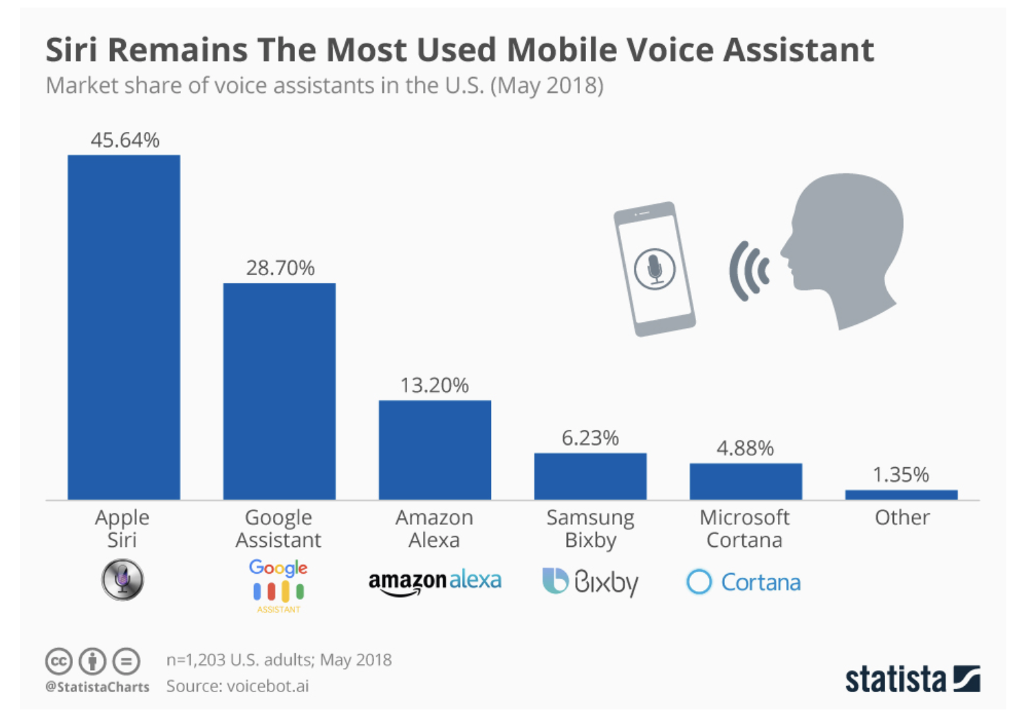 Graph of market share of voice assistants in the US