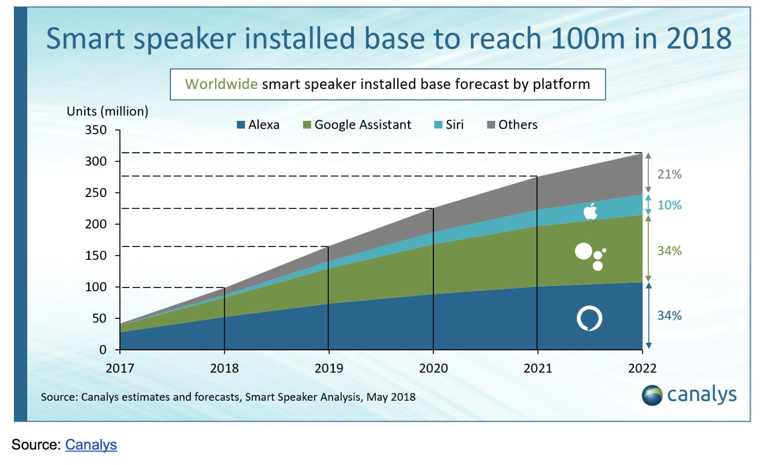 Smart speaker installed base by platform graph