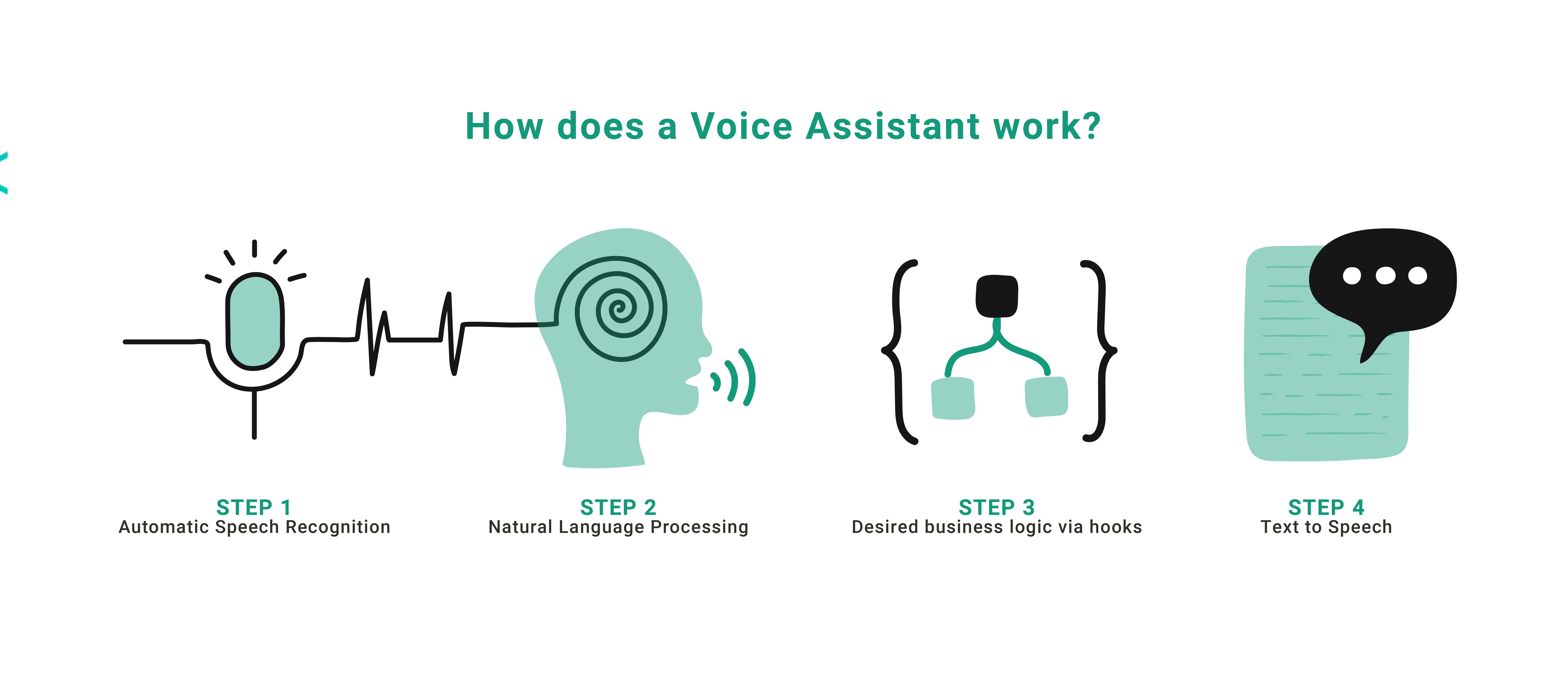How do Voice Assistants work?  ASR, NLP, Processing, TTS