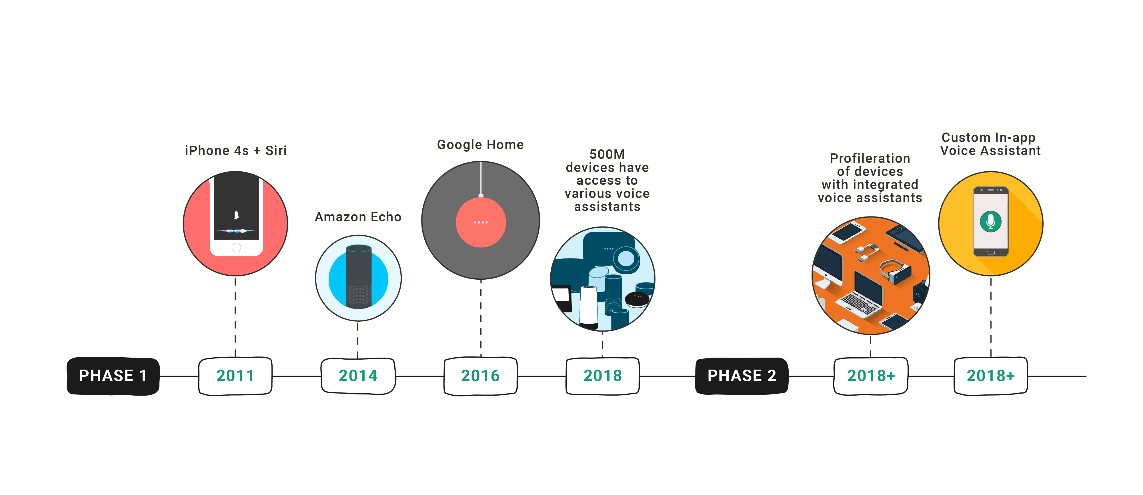 Phases in Voice Assistant Journey