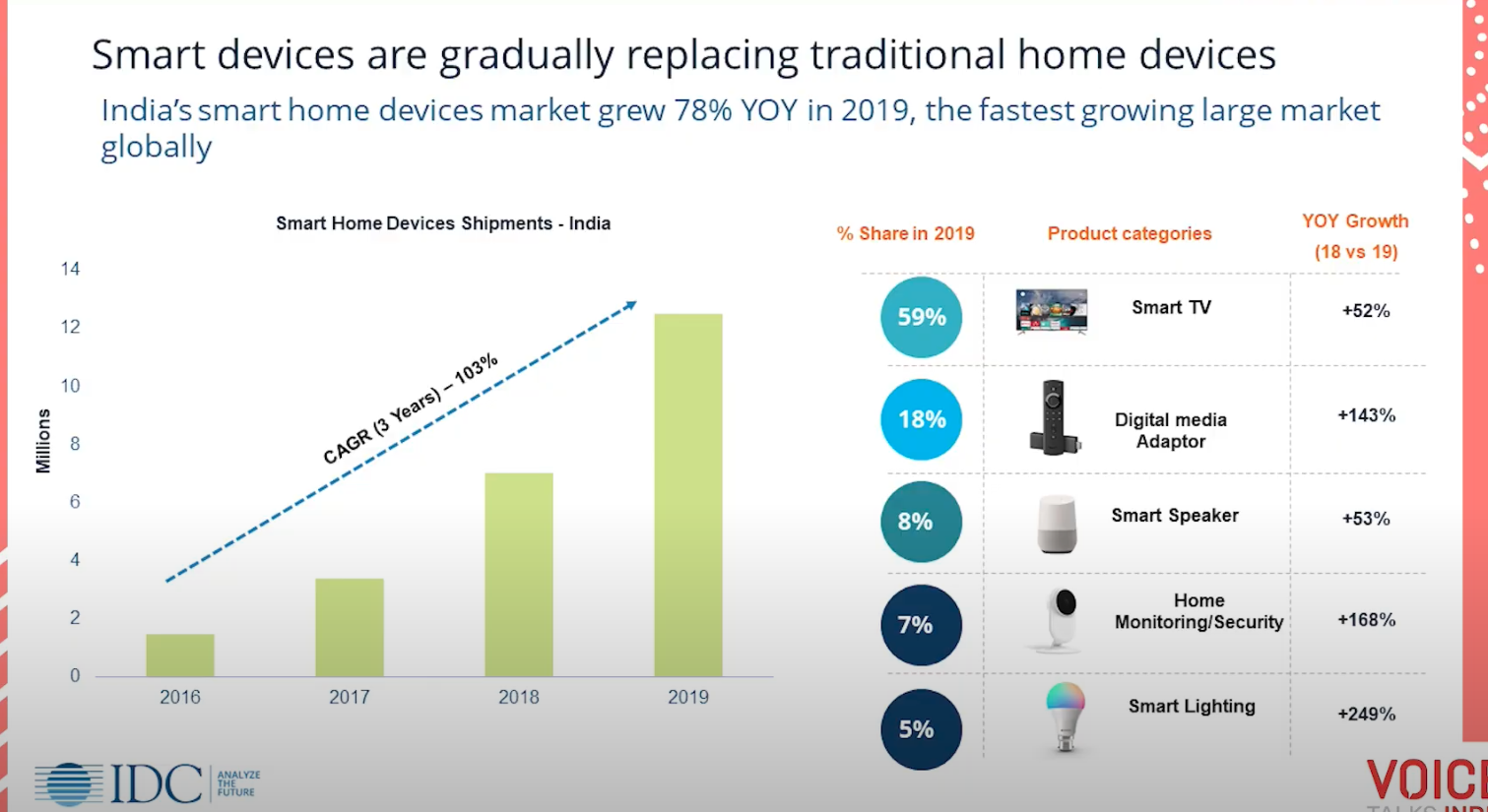 Growth of Smart home devices in India from 2018 to 2019 has been 78%