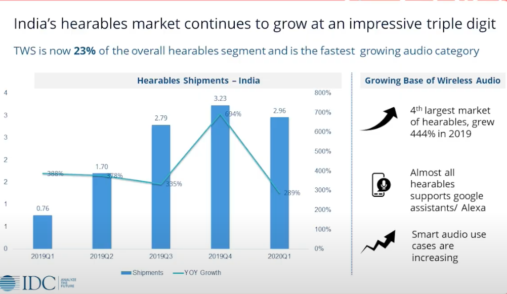India's hearable market continues to grow at an impressive triple digit rate of nearly 444%