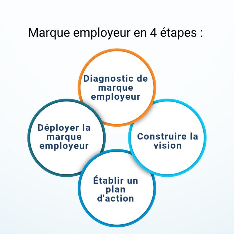 Marque_employeur_etapes
