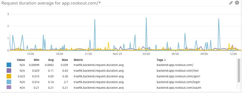 Datadog Latency Dashboard