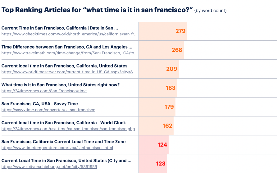what time is it in san francisco?