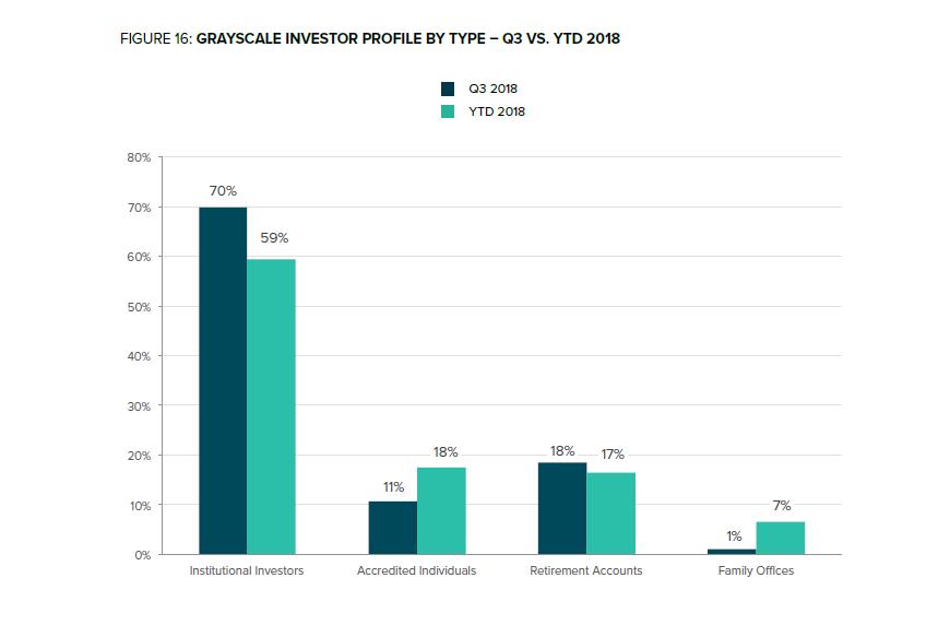 Image result for accredited investor market