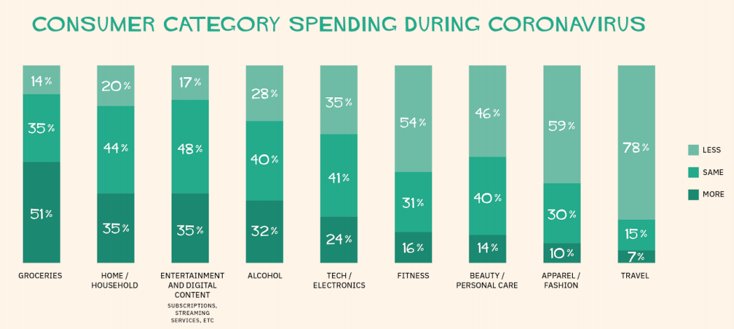 Retail Rebirth: Consumer Category Spending During Coronavirus