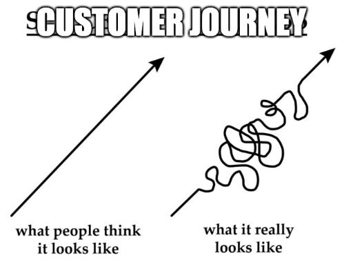 The Customer Journey is not a straight line