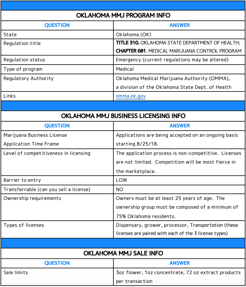 Oklahoma MMJ Program information