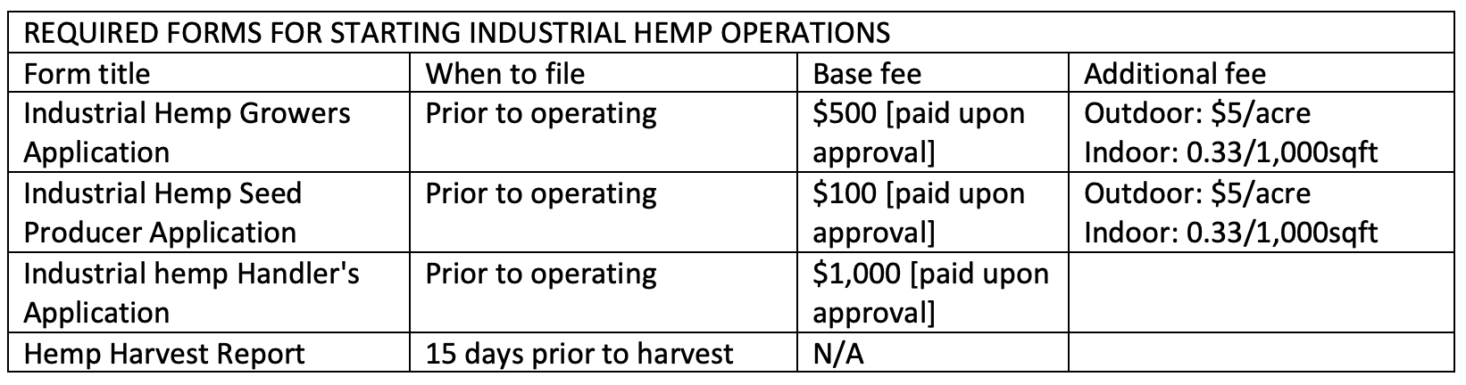required forms for starting NV industrial hemp