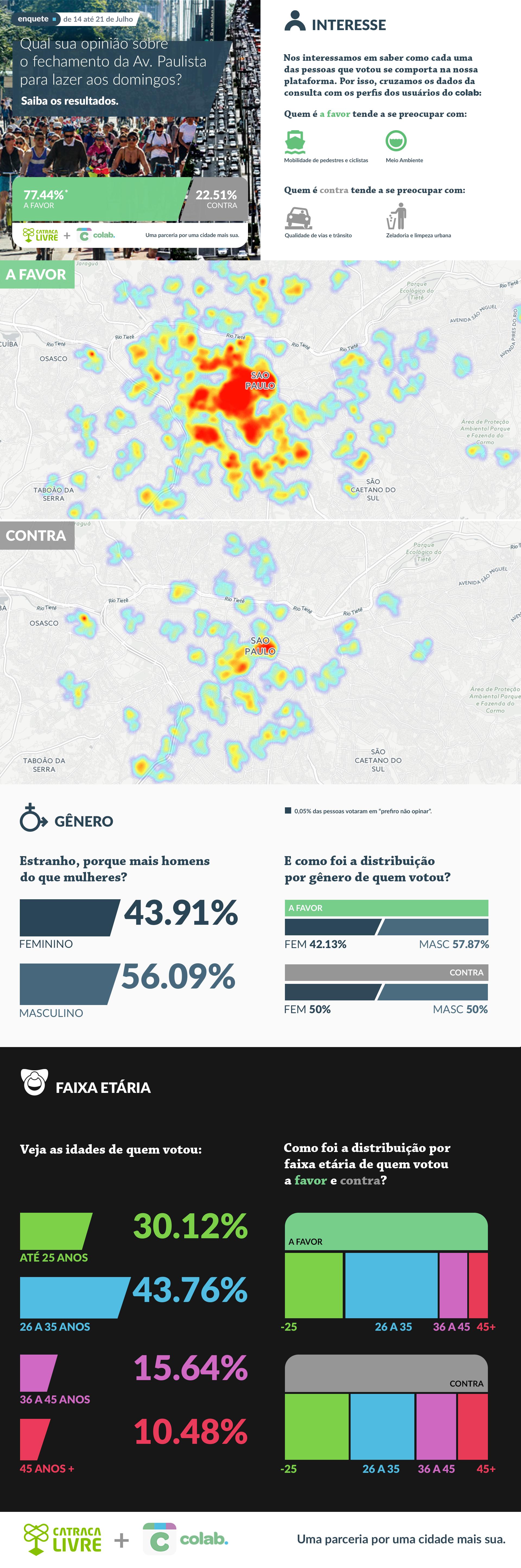 Imagem que apresenta o perfil dos participantes da consulta