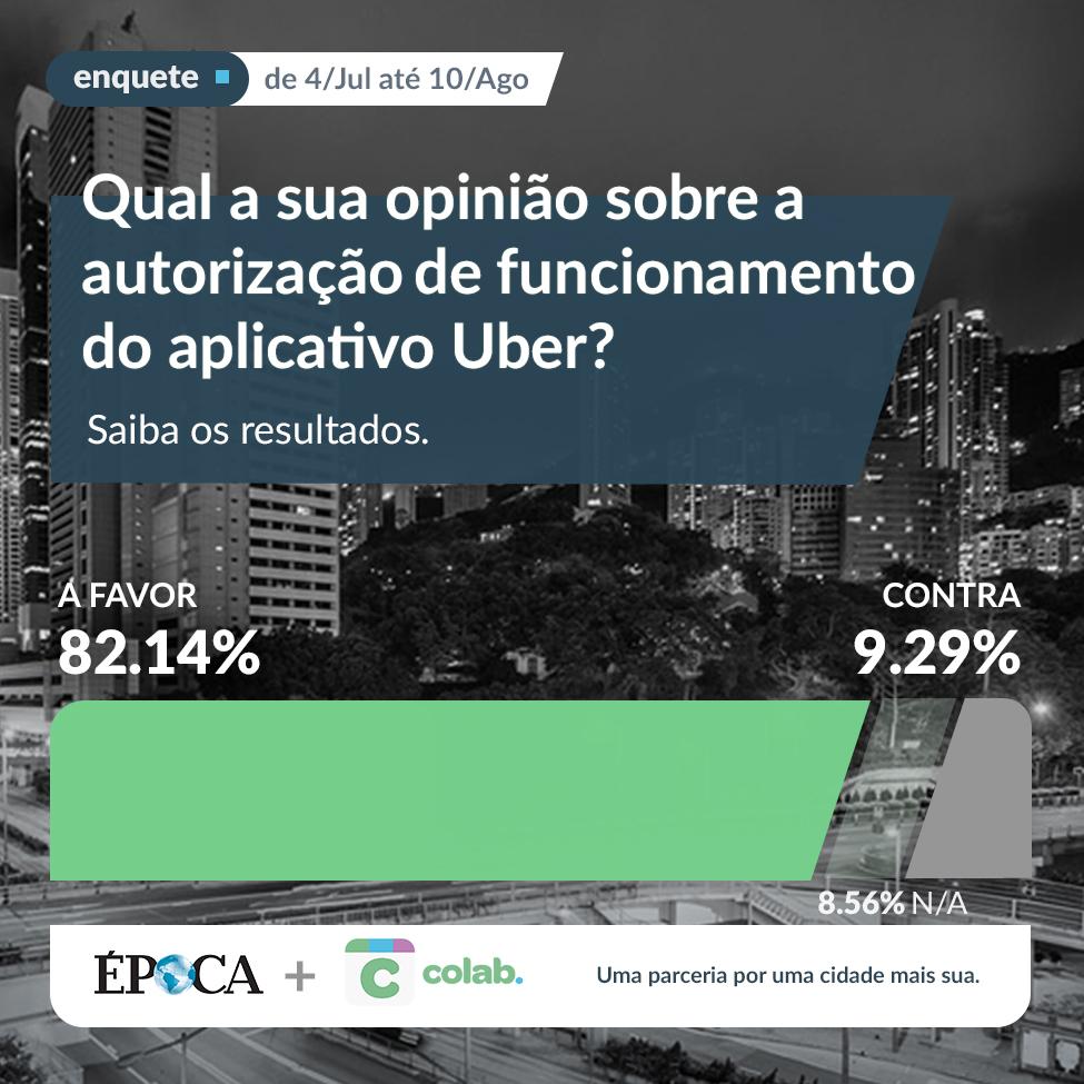 Capa da consulta do Colab sobre o Uber