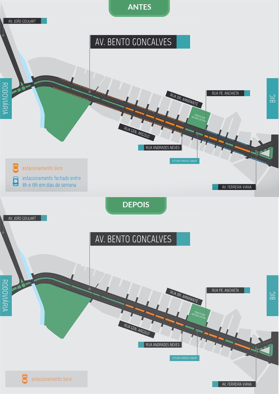 Antes e depois do projeto de melhoria de mobilidade urbana na cidade de Pelotas