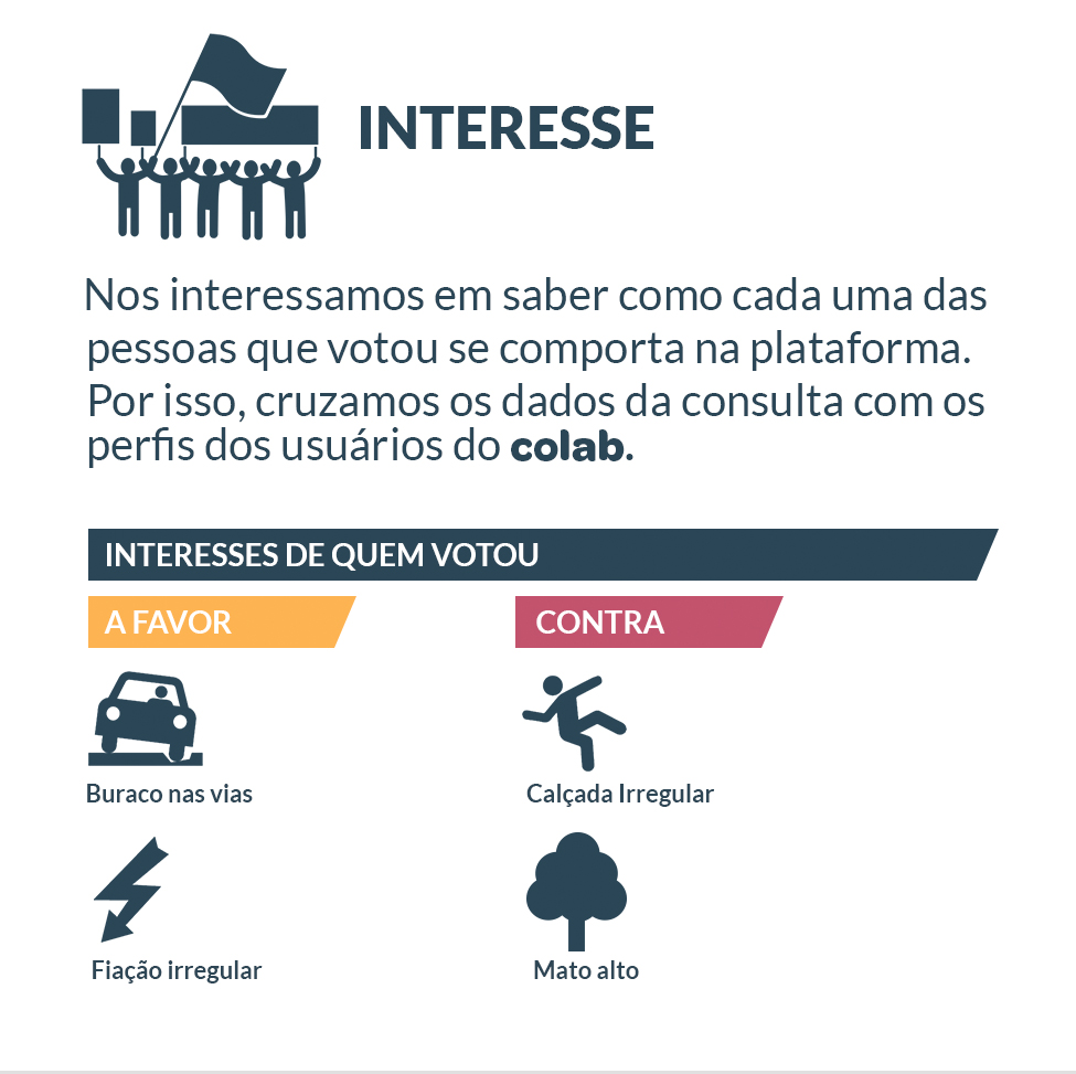 Interesses dos respondentes da pesquisa no aplicativo Colab