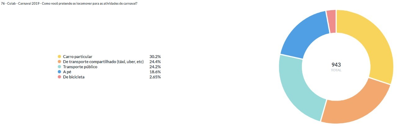 Gráfico com as porcentagens de respostas