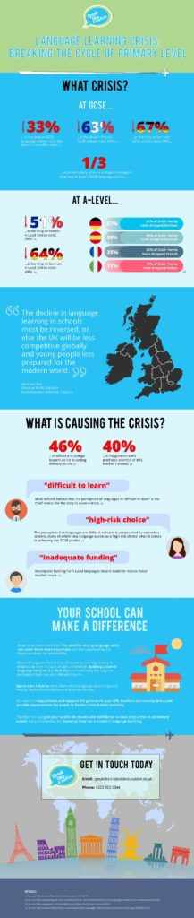 Infographic on the crisis in UK language learning (MFL) and what Speak Like A Native can do to help primary schools.