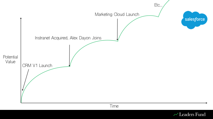 Salesforce Trajectory