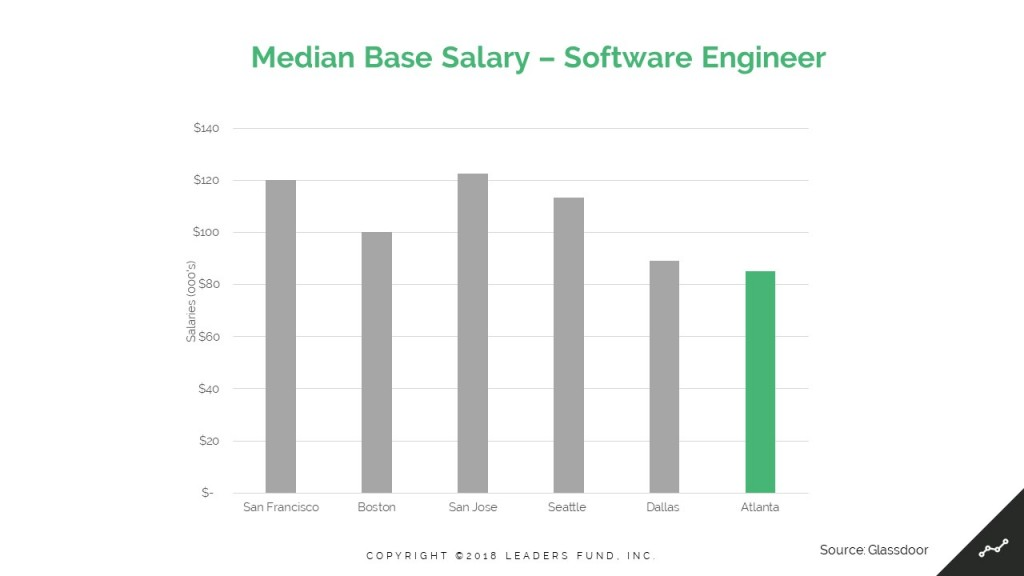 Median Base Salary