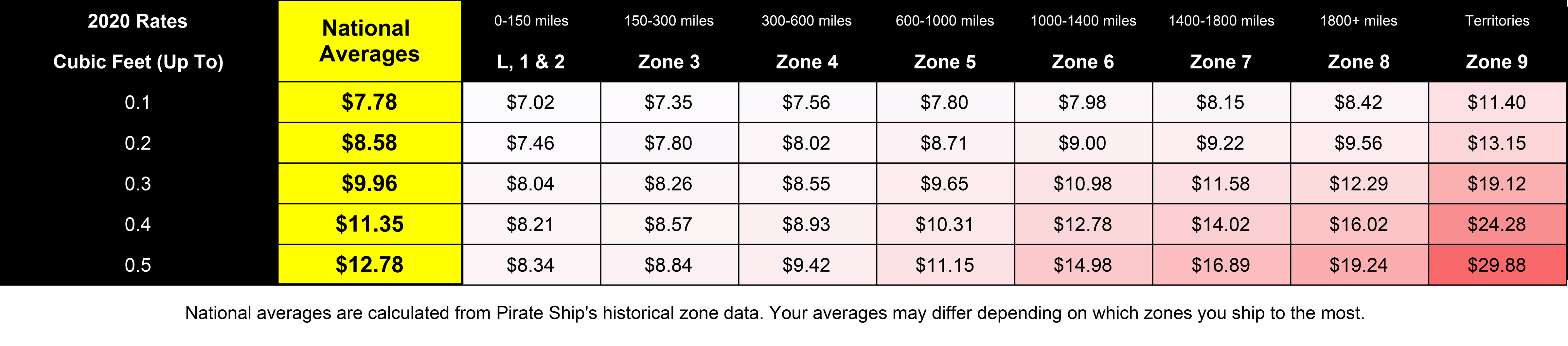 A chart showing the 2020 rates for Priority Mail Cubic. For Cubic Tier 0.1, the average national rate is $7.78. For local zones 1 and 2 the rate is $7.02, for zone 3 the rate is $7.35, for zone 4 the rate is $7.56, for zone 5 the rate is $7.80, for zone 6 the rate is $7.98, for zone 7 the rate is $8.15, for zone 8 the rate is $8.42, for zone 9 the rate is $11.40. For Cubic Tier 0.2, the average national rate is $8.58. For local zones 1 and 2 the rate is $7.46, for zone 3 the rate is $7.80, for zone 4 the rate is $8.02, for zone 5 the rate is $8.71, for zone 6 the rate is $9.00, for zone 7 the rate is $9.22, for zone 8 the rate is $9.56, for zone 9 the rate is $13.15. For Cubic Tier 0.3, the average national rate is $9.96. For local zones 1 and 2 the rate is $8.04, for zone 3 the rate is $8.26, for zone 4 the rate is $8.55, for zone 5 the rate is $9.65, for zone 6 the rate is $10.98, for zone 7 the rate is $11.58, for zone 8 the rate is $12.29, for zone 9 the rate is $19.12. For Cubic Tier 0.4, the average national rate is $11.35. For local zones 1 and 2 the rate is $8.21, for zone 3 the rate is $8.57, for zone 4 the rate is $8.93, for zone 5 the rate is $10.31, for zone 6 the rate is $12.78, for zone 7 the rate is $14.02, for zone 8 the rate is $16.02, for zone 9 the rate is $24.28. For Cubic Tier 0.5, the average national rate is $12.78. For local zones 1 and 2 the rate is $8.34, for zone 3 the rate is $8.84, for zone 4 the rate is $9.42, for zone 5 the rate is $11.15, for zone 6 the rate is $14.98, for zone 7 the rate is $16.89, for zone 8 the rate is $19.24, for zone 9 the rate is $29.88.