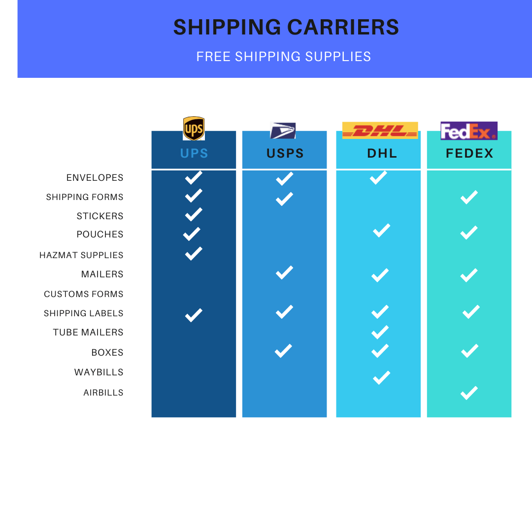 Comparison of Shipping Carriers Free Shipping Supplies