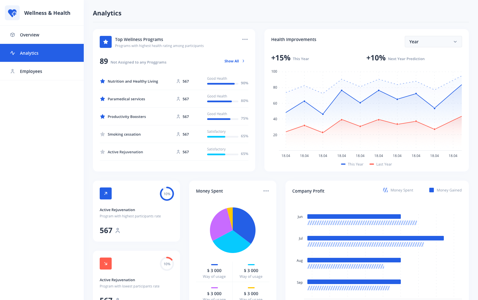 Healthcare Dashboard Analytics