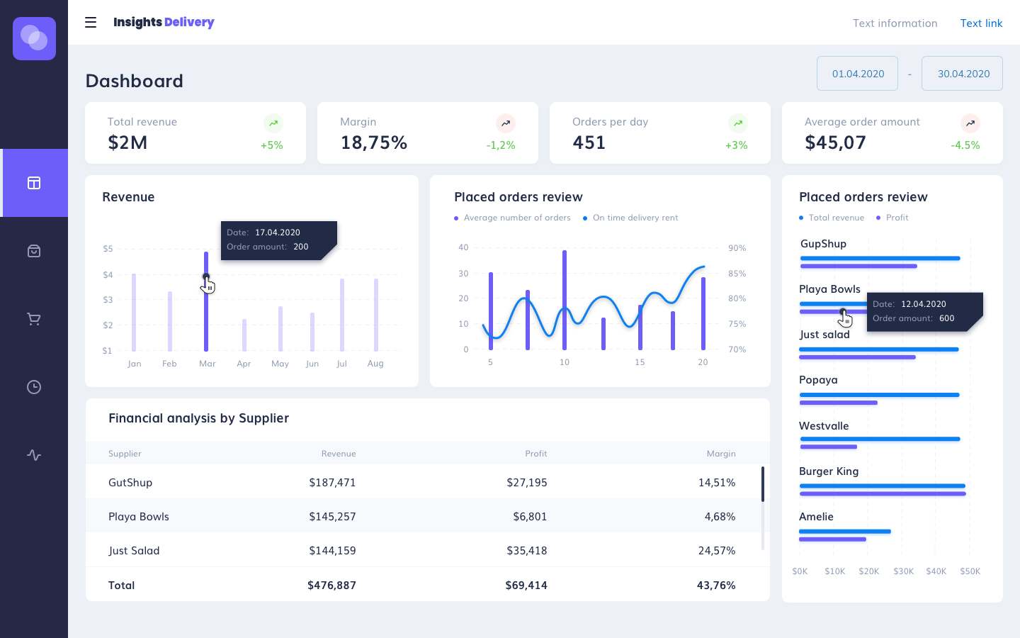 Insights Delivery Dashboard overview