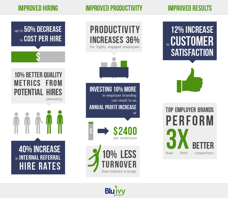 Infographic on the success of investing in developing an employer brand that sets you apart from other companies.