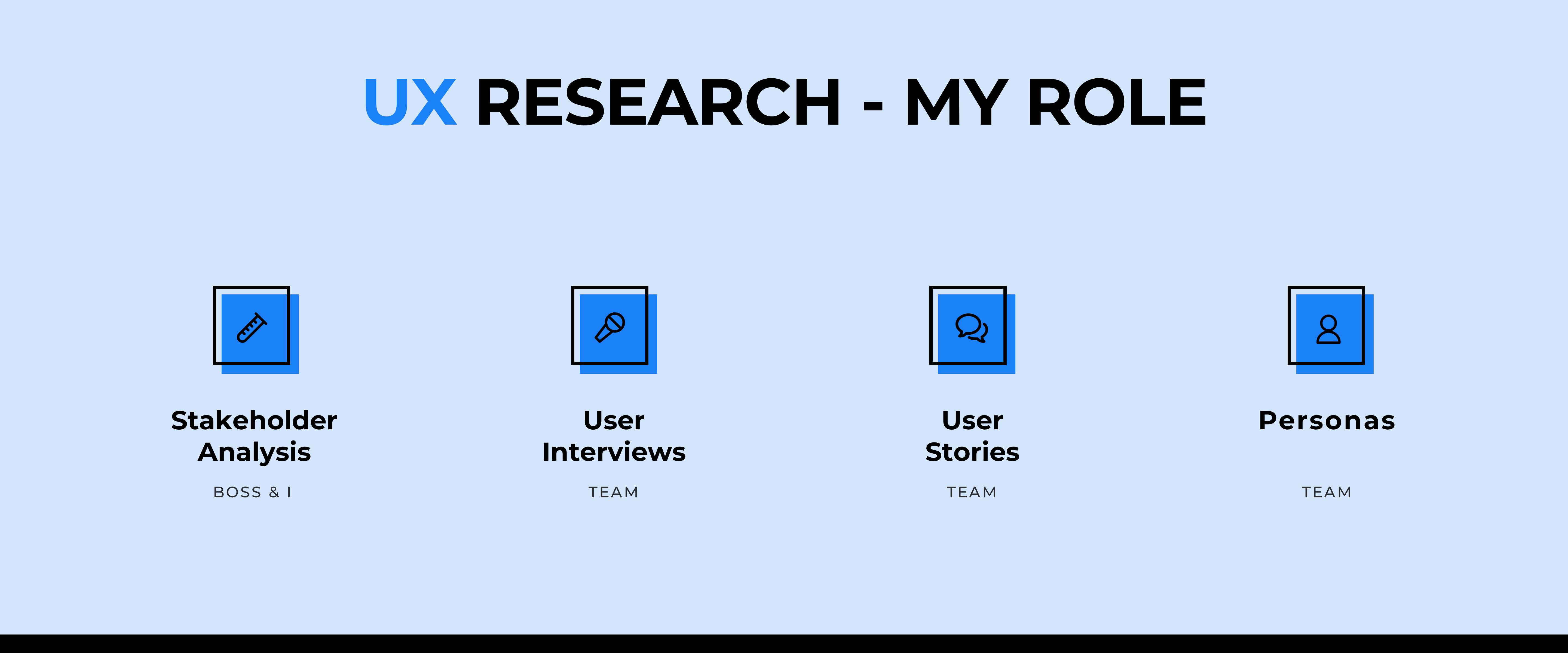 UX research Activities: stakeholder analysis, user interviews, user stories, personas
