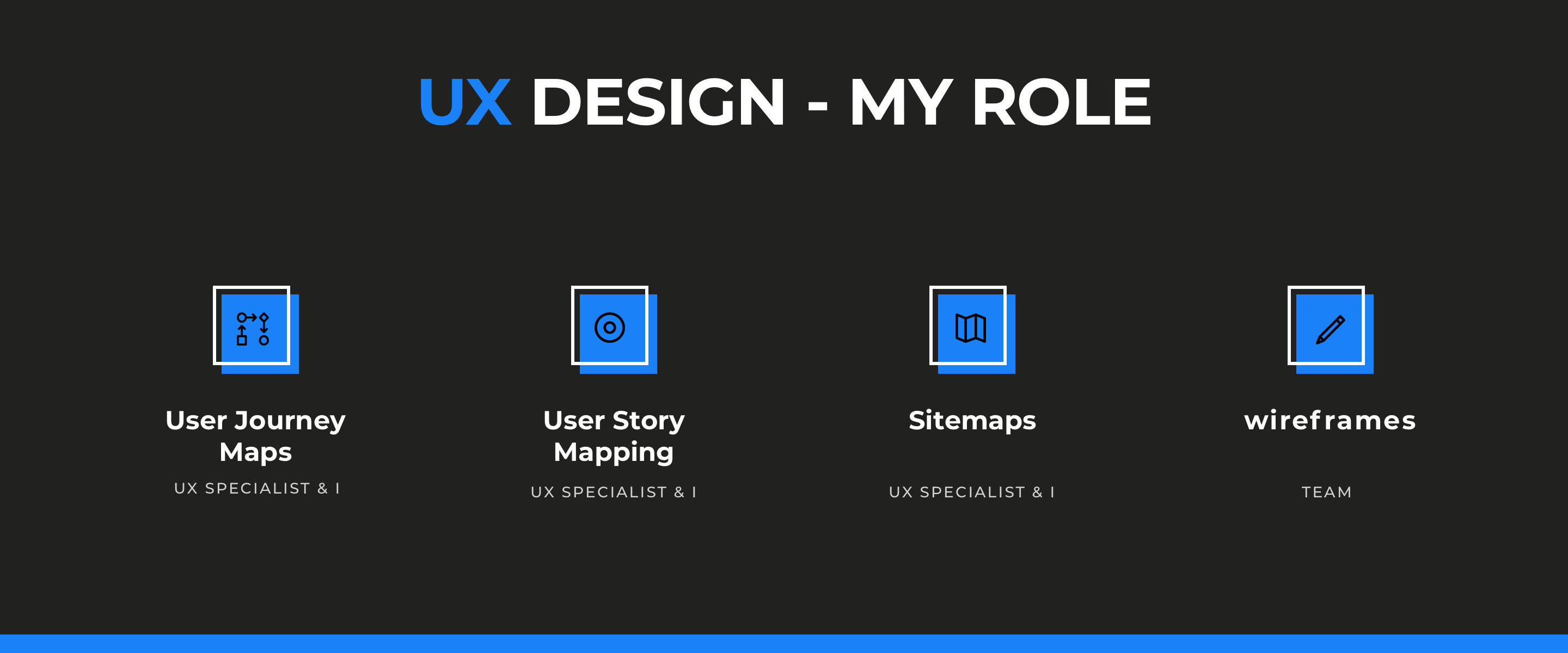 UX design Activities: user journey map, user story map, sitemap, wireframe
