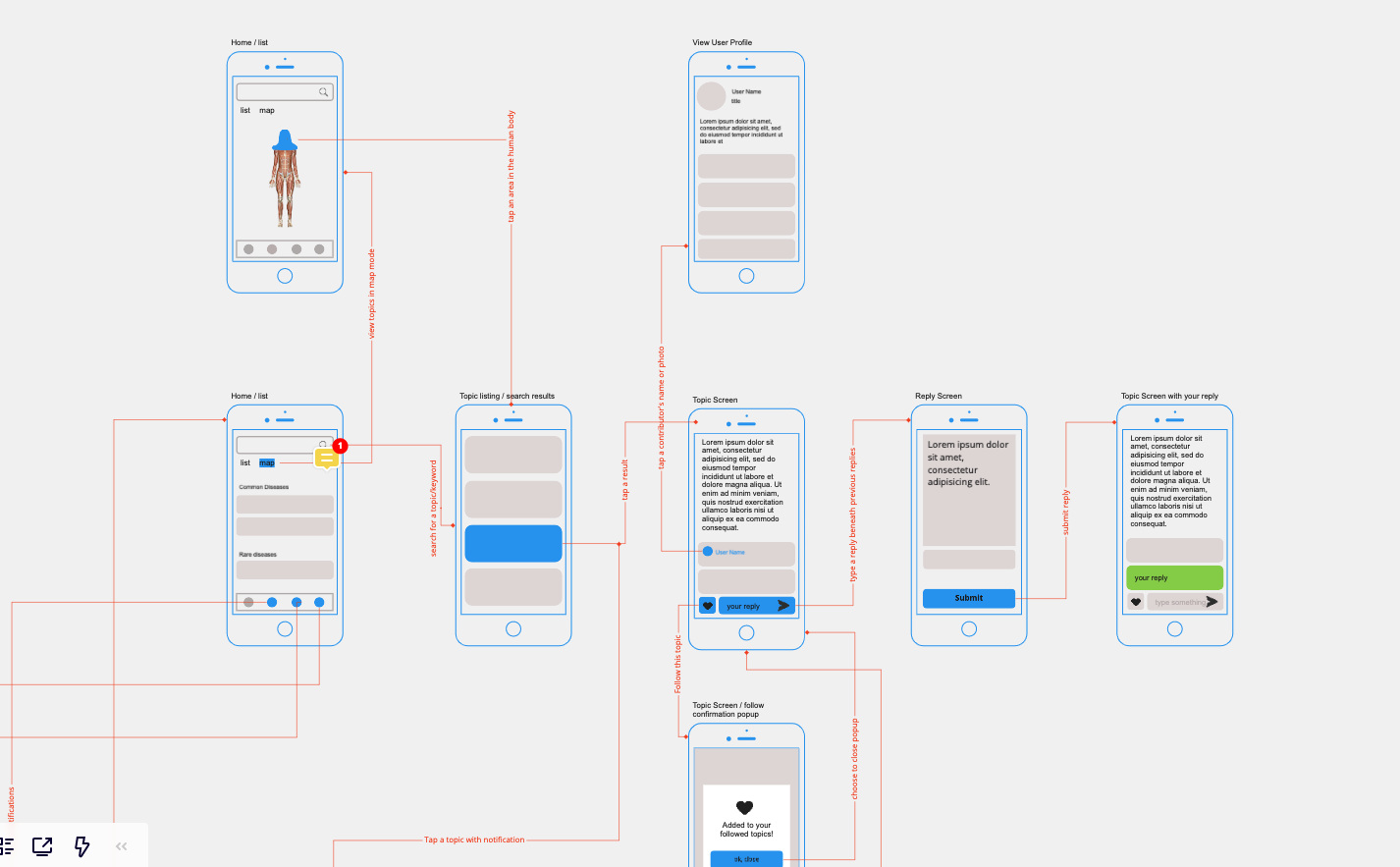 UX design: user flow, wireframe, sitemap
