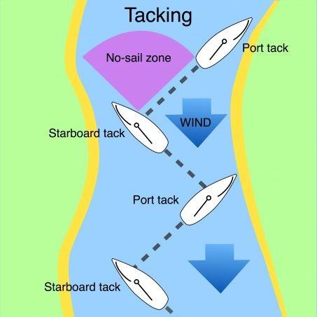 tacking explained