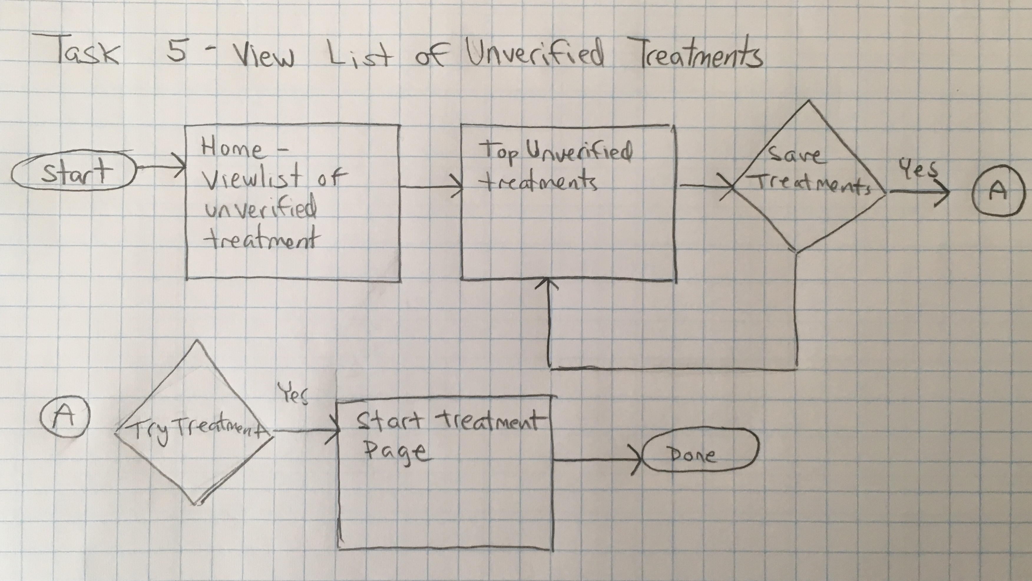 food med task flow 5 view list of unverified treatments