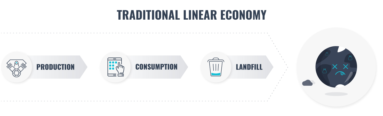 traditional linear economy explained visually