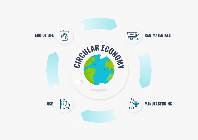 What does Circular economy really mean?