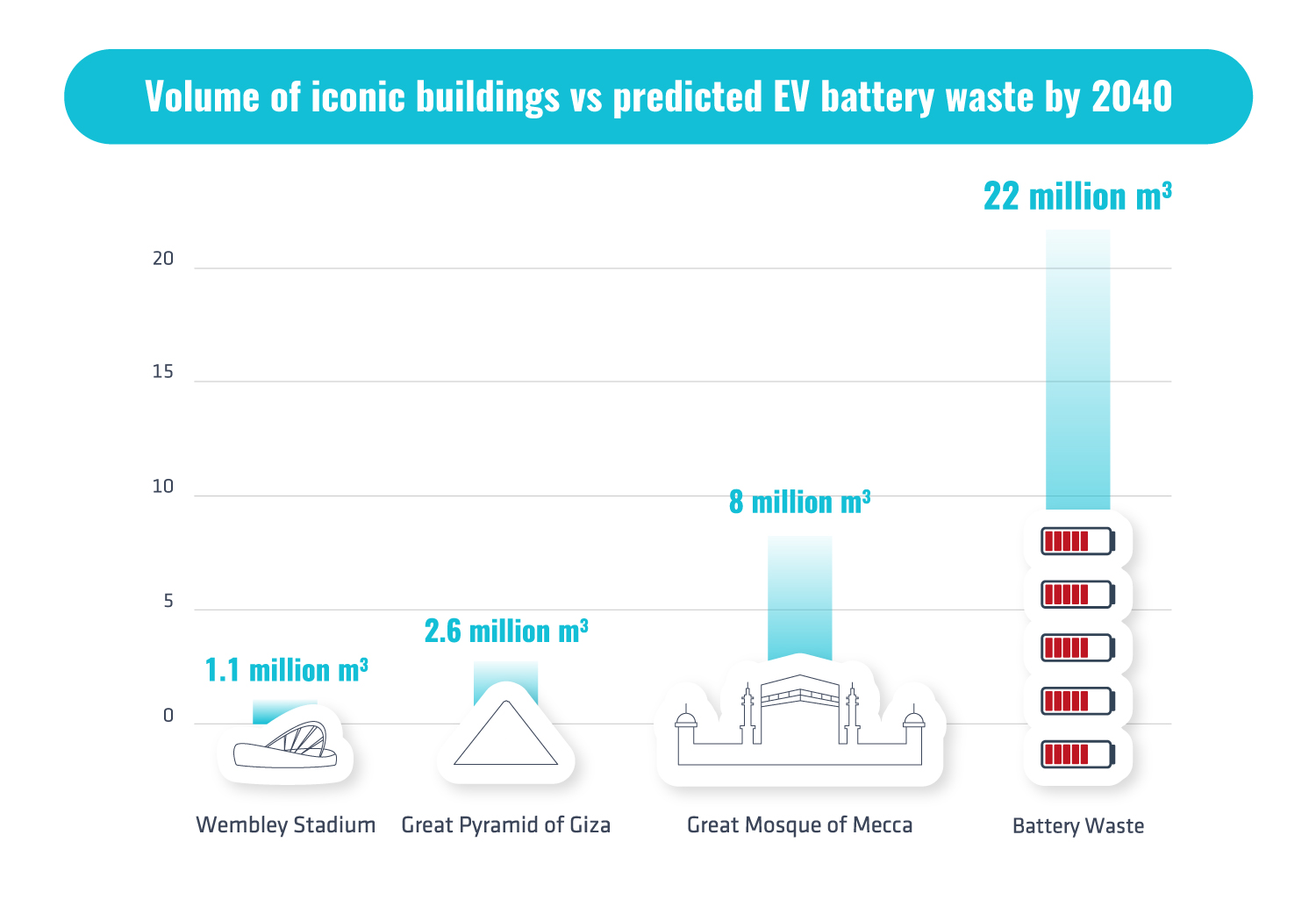 Battery waste infographic - EV battery waste could result in 22 million cubic meters by 2040