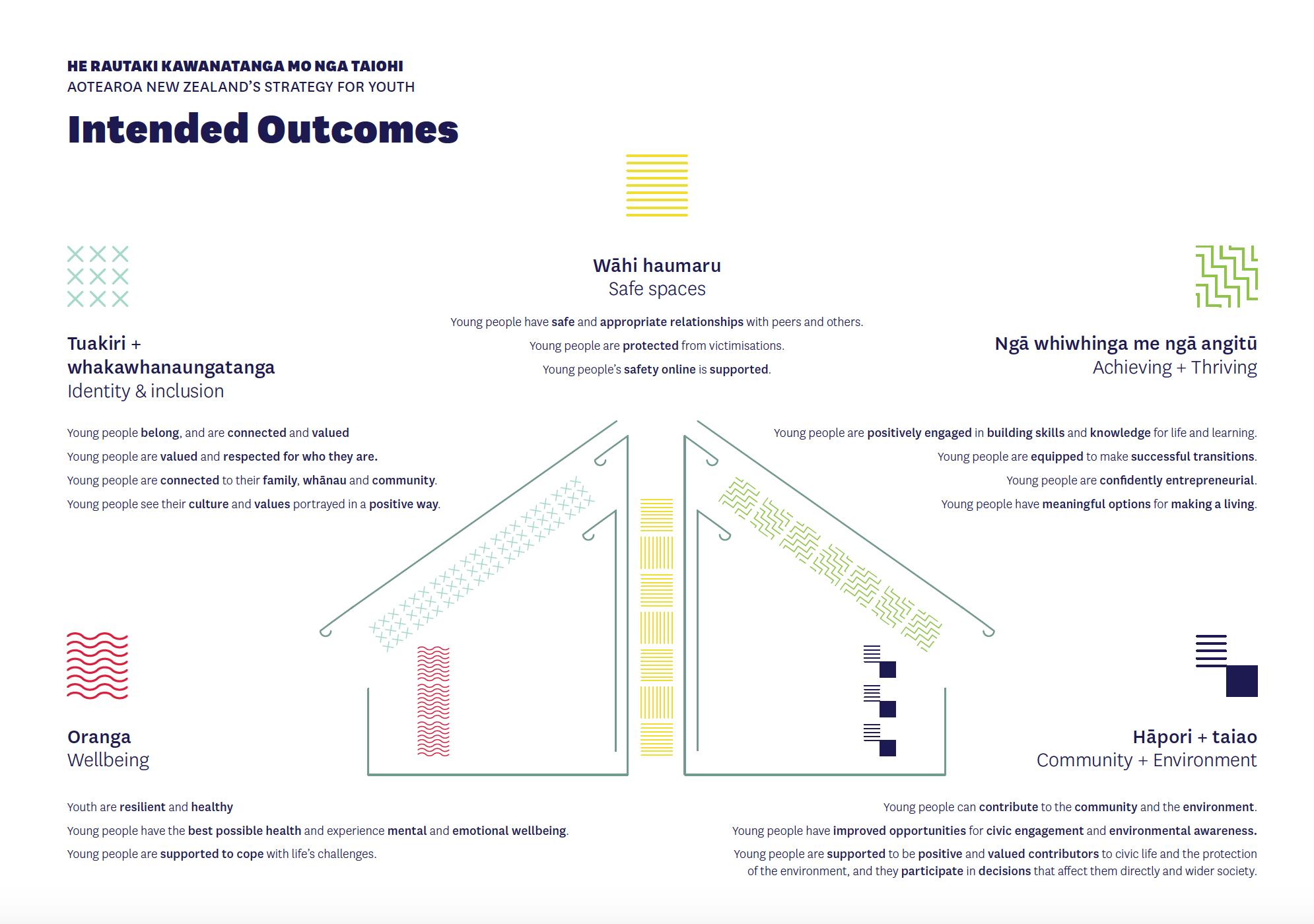 Intended Outcomes as part of Aotearoa New Zealand's Strategy for Youth