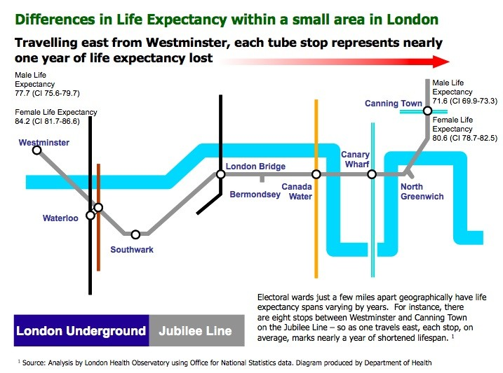 Tube map of health inequality