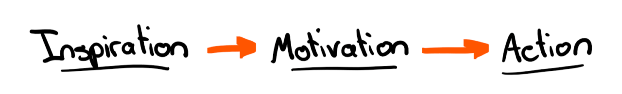 Action before Motivation