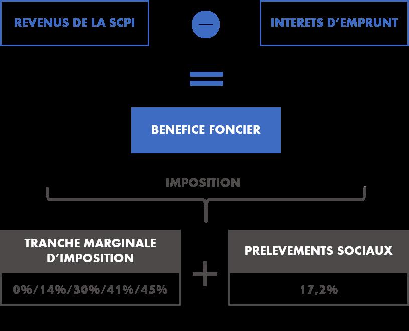 schéma explicatif fiscalité scpi francaise