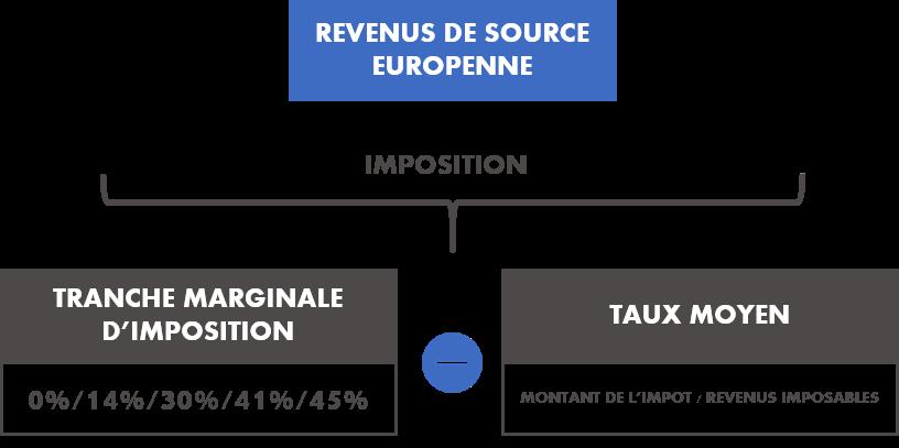 schéma fiscalité SCPI européenne