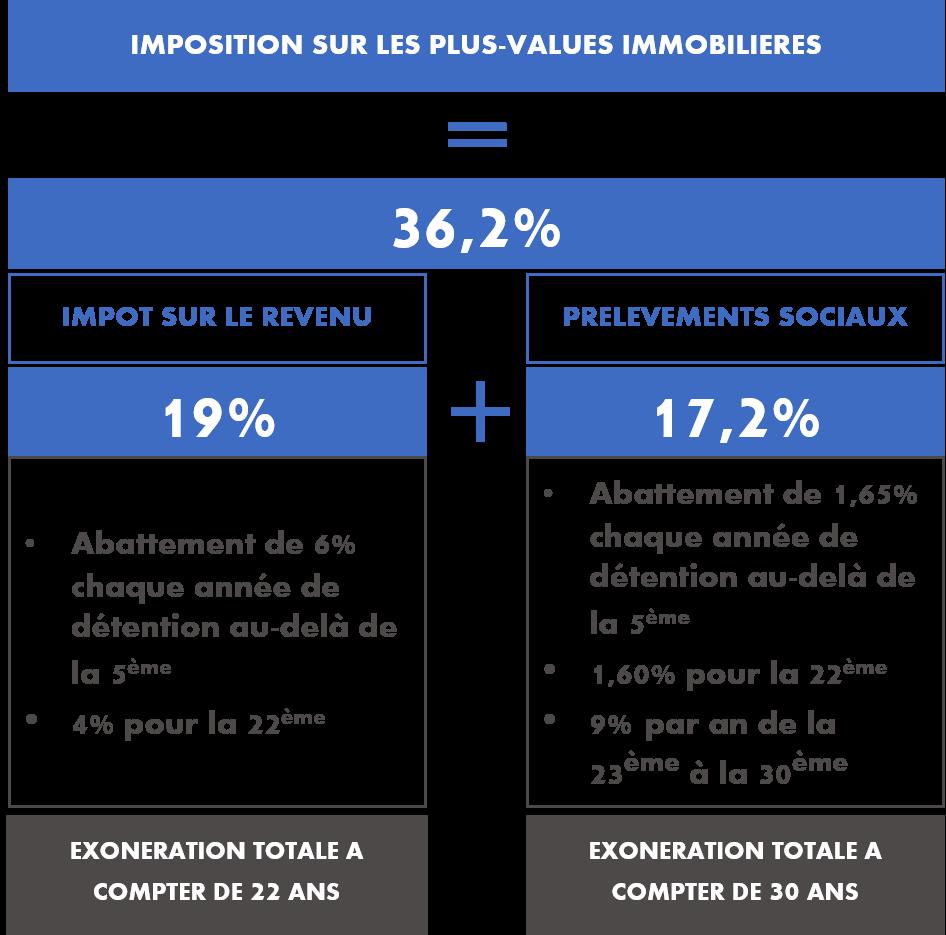 plus-value immobilière SCPI