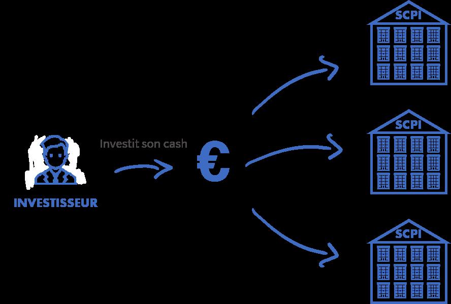 schéma investissement scpi cash