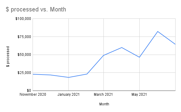Chart of dollars processed by month