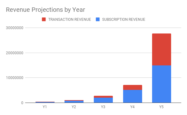 Chart of revenue projections by year