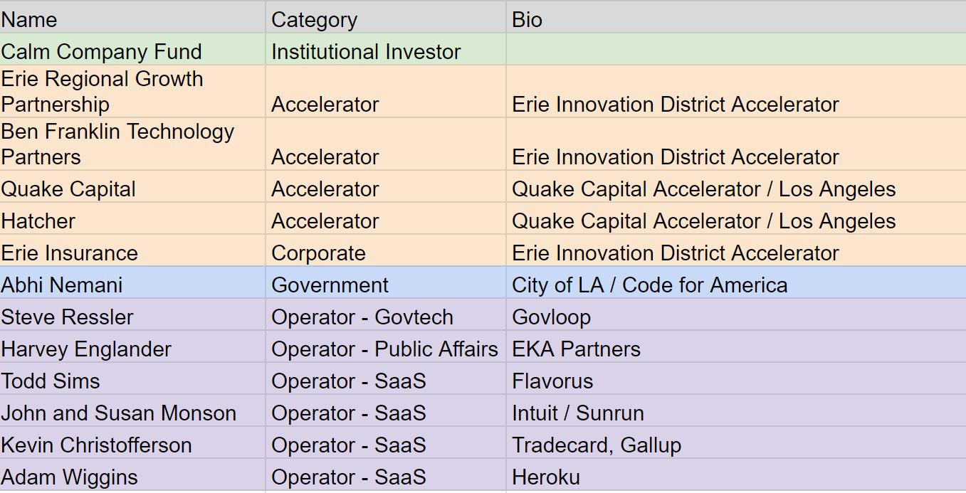 CityGrows investor list