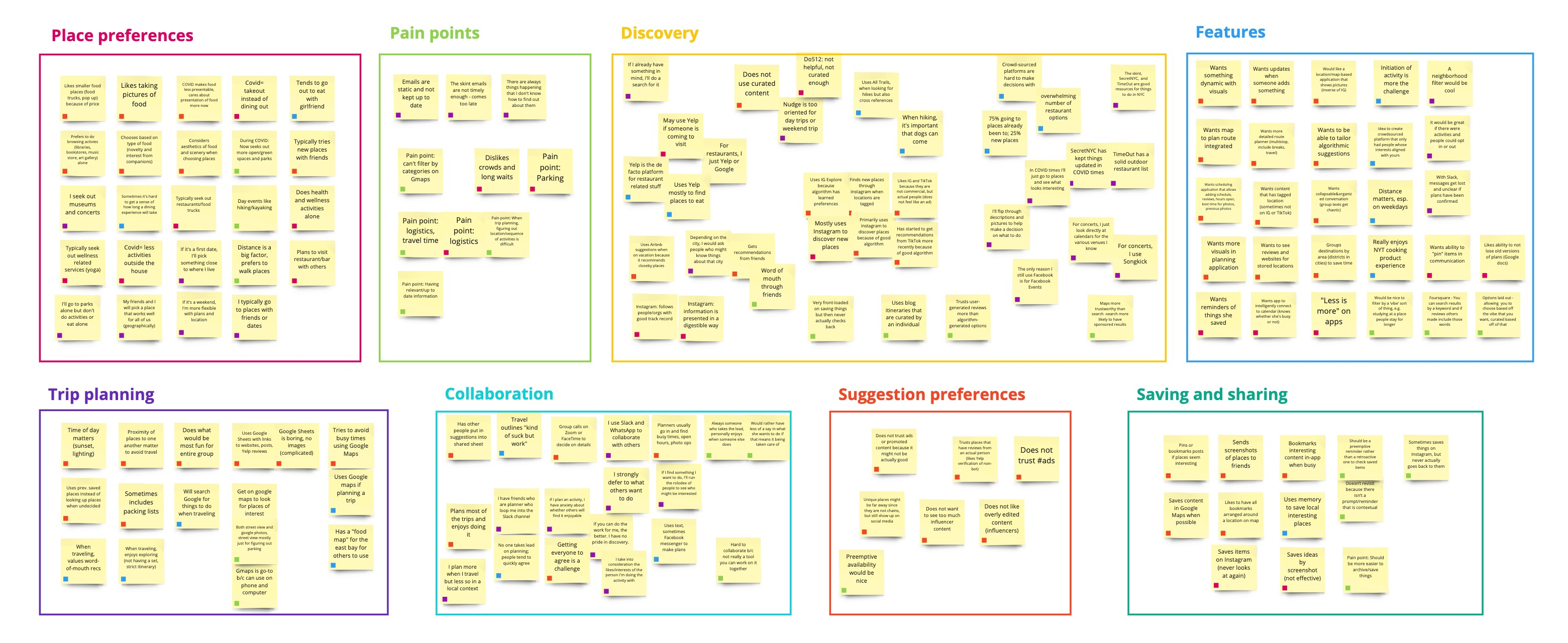 Affinity mapping diagram