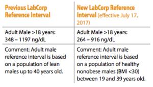 Labcorp reference range.